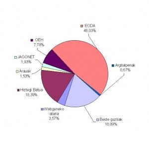 Webgunearen bisiten estatistika azaltzen duen grafikoa (Irudia Euskaltzaindia)